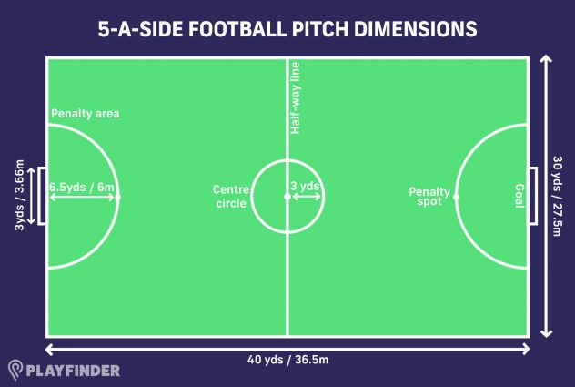 5 a side football pitch size
