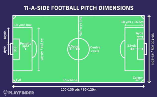 11-a-side football pitch size