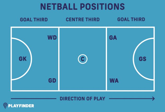 Netball rules and positions