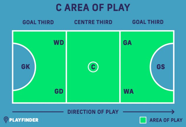 C netball position
