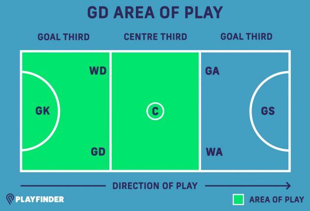 GD netball position