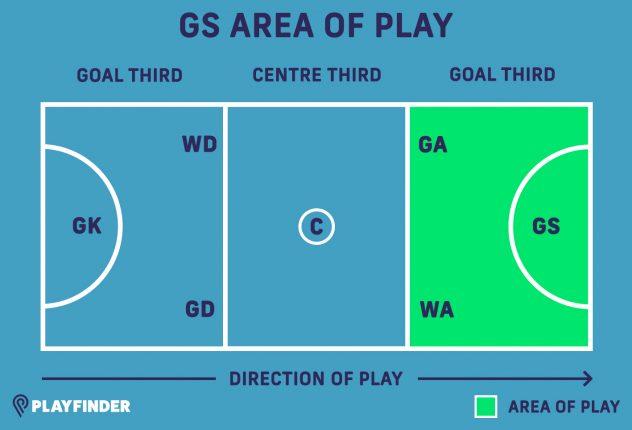 GS netball position