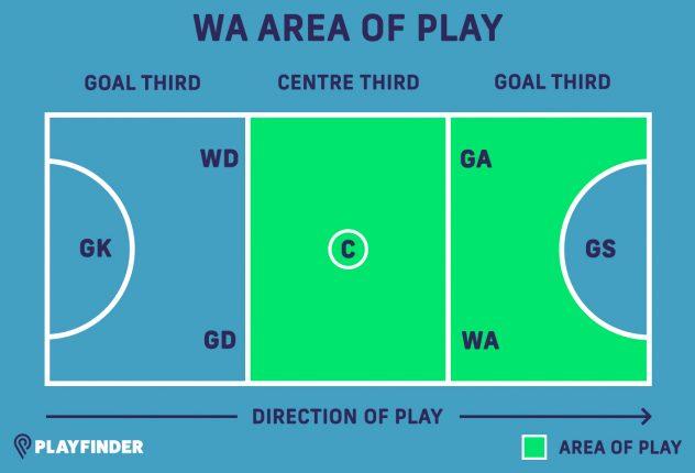 WA netball position